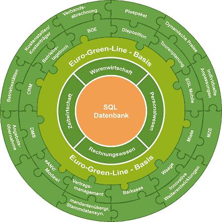 Module der Software für kommunale Entsorgung