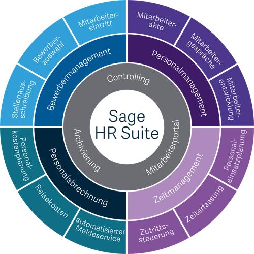 Modulkreis der Sage HR Suite