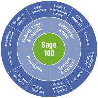 Modulkreis Sage 100